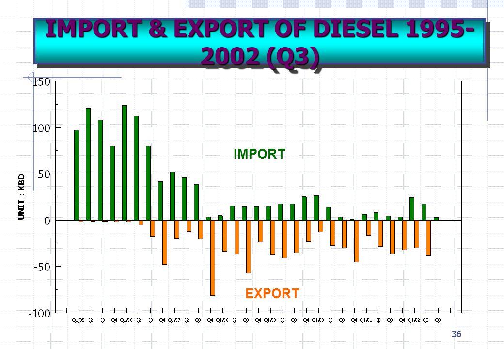 36 IMPORT EXPORT IMPORT & EXPORT OF DIESEL 1995- 2002 (Q3)