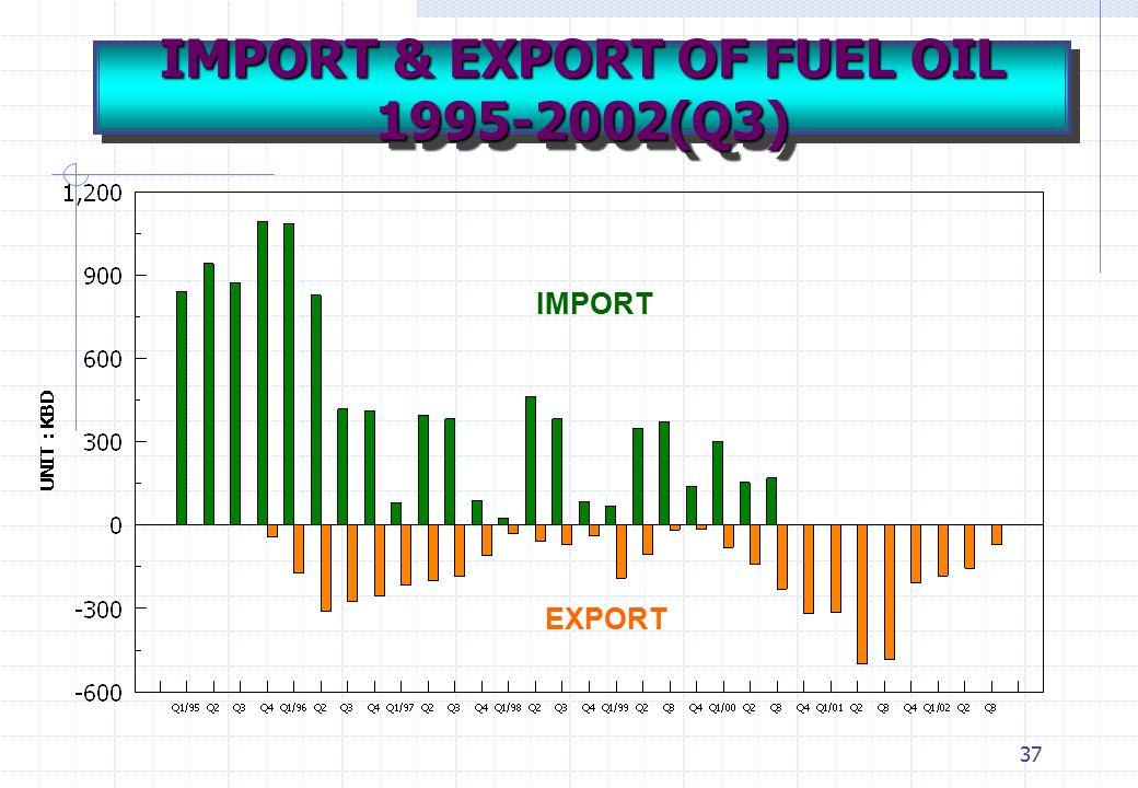 37 IMPORT EXPORT IMPORT & EXPORT OF FUEL OIL 1995-2002(Q3)