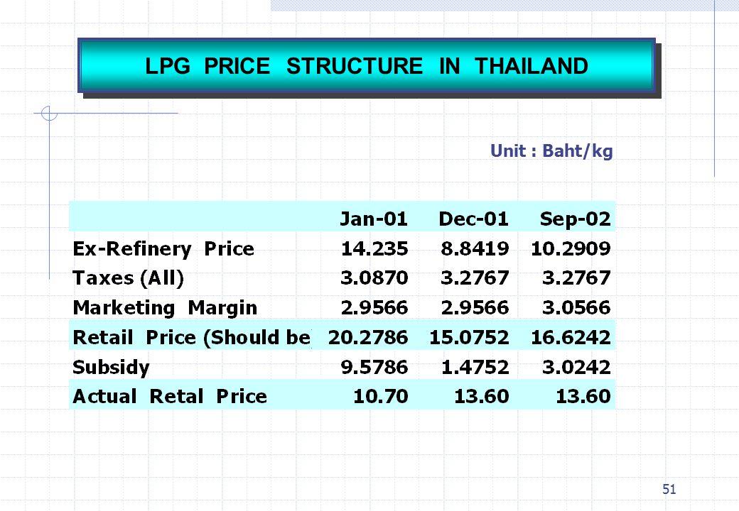 51 Unit : Baht/kg LPG PRICE STRUCTURE IN THAILAND