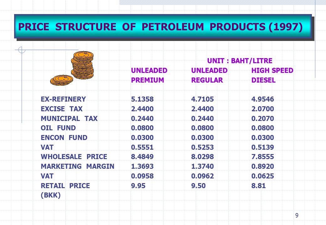 9 PRICE STRUCTURE OF PETROLEUM PRODUCTS (1997) UNIT : BAHT/LITRE UNLEADEDUNLEADEDHIGH SPEED PREMIUMREGULARDIESEL EX-REFINERY5.13584.71054.9546 EXCISE