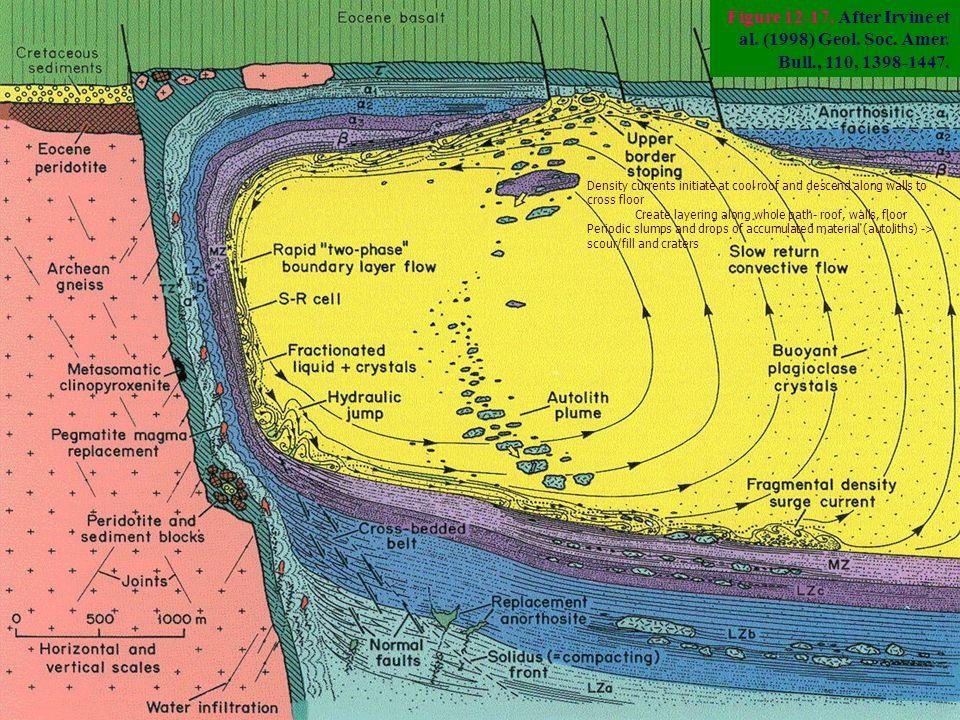 Figure 12-17. After Irvine et al. (1998) Geol. Soc.