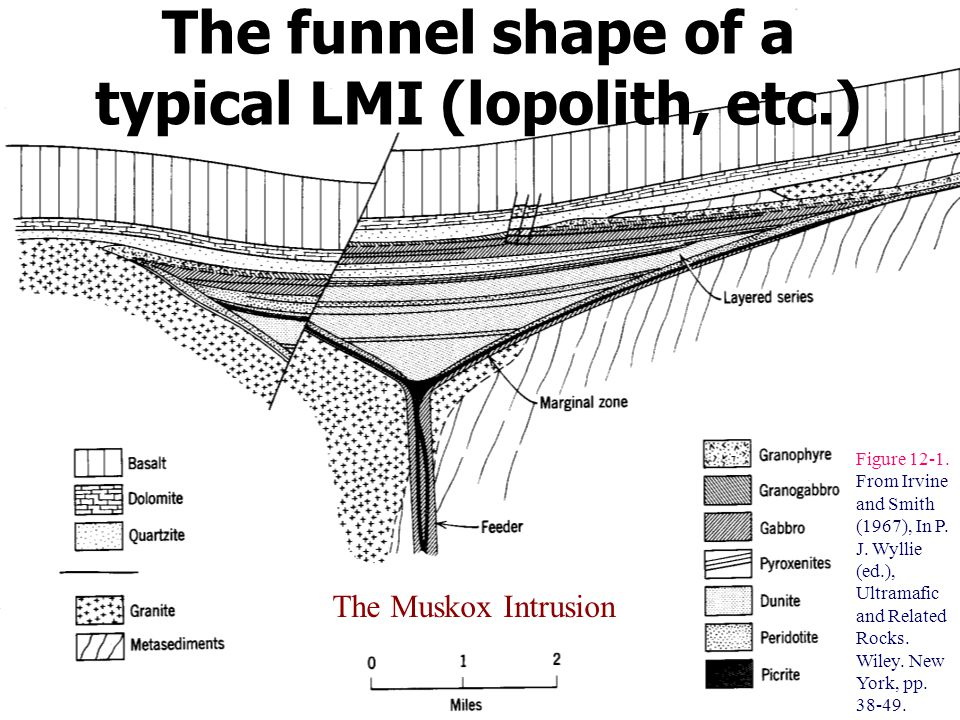 The funnel shape of a typical LMI (lopolith, etc.) The Muskox Intrusion Figure 12-1.
