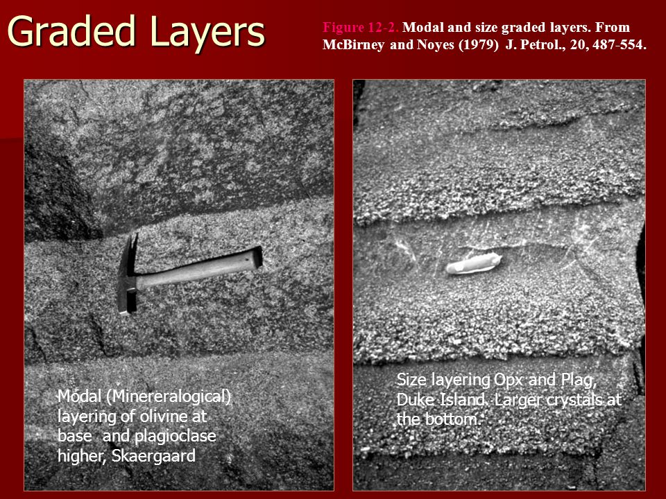 Graded Layers Figure 12-2. Modal and size graded layers.