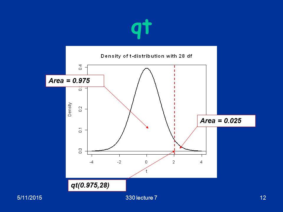5/11/2015330 lecture 712 qt qt(0.975,28) Area = 0.975 Area = 0.025