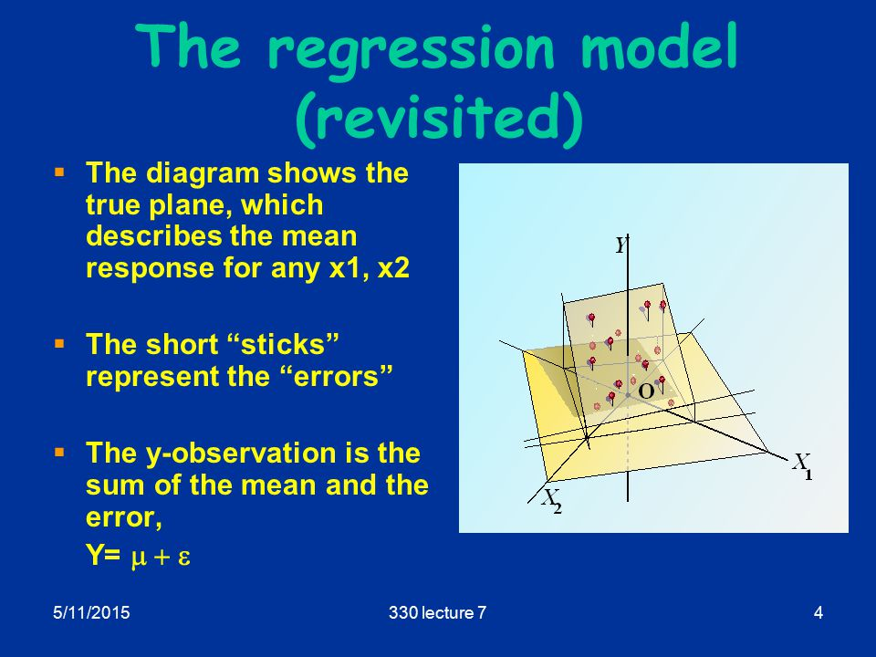 5/11/2015330 lecture 74 The regression model (revisited)  The diagram shows the true plane, which describes the mean response for any x1, x2  The short sticks represent the errors  The y-observation is the sum of the mean and the error, Y= 