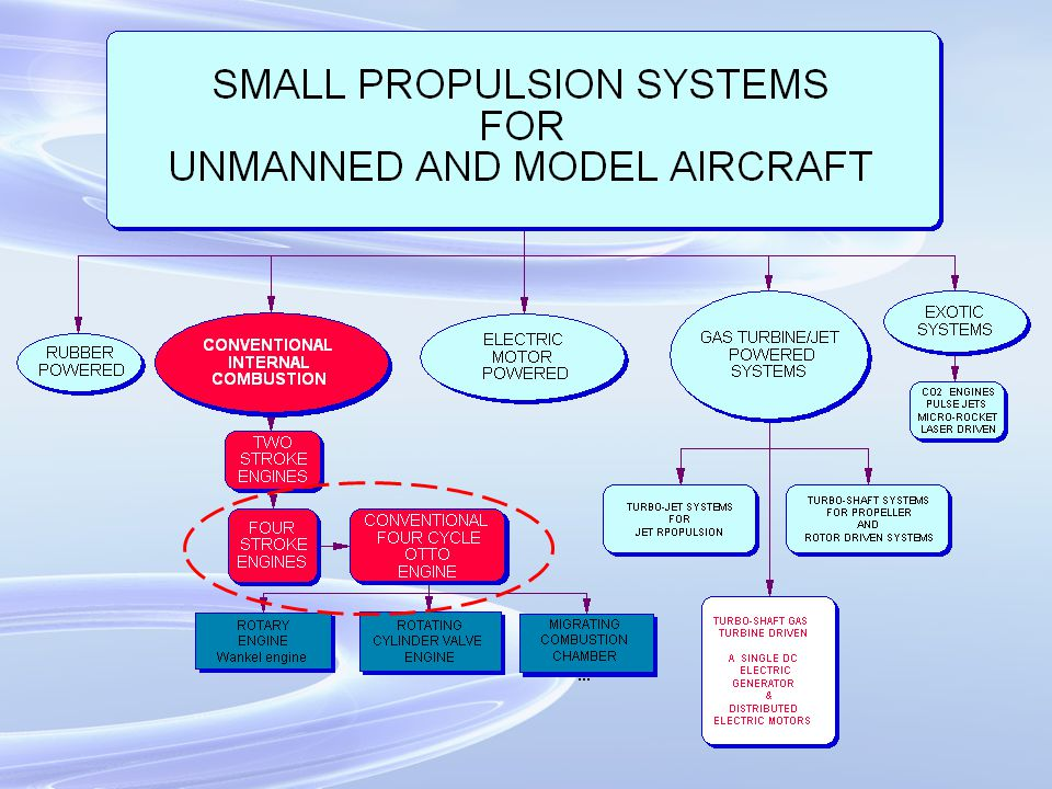 400 gm/[KW.h] Enya four cycle IC engine First generation Enya 0.454 gm-f = 1 lb-f 1KW=0.75 HP 1 LB/(HP.h)=610 gm/[Kw-h] TF-53 helicopter engine HUEY 1400 HP (30 min.) SFC= 0.58 LB/[HP.h] = 0.58*610=353 gm/[KW.h] Second generation ENYA 245-300 gm/[KW.h] SFC comparison