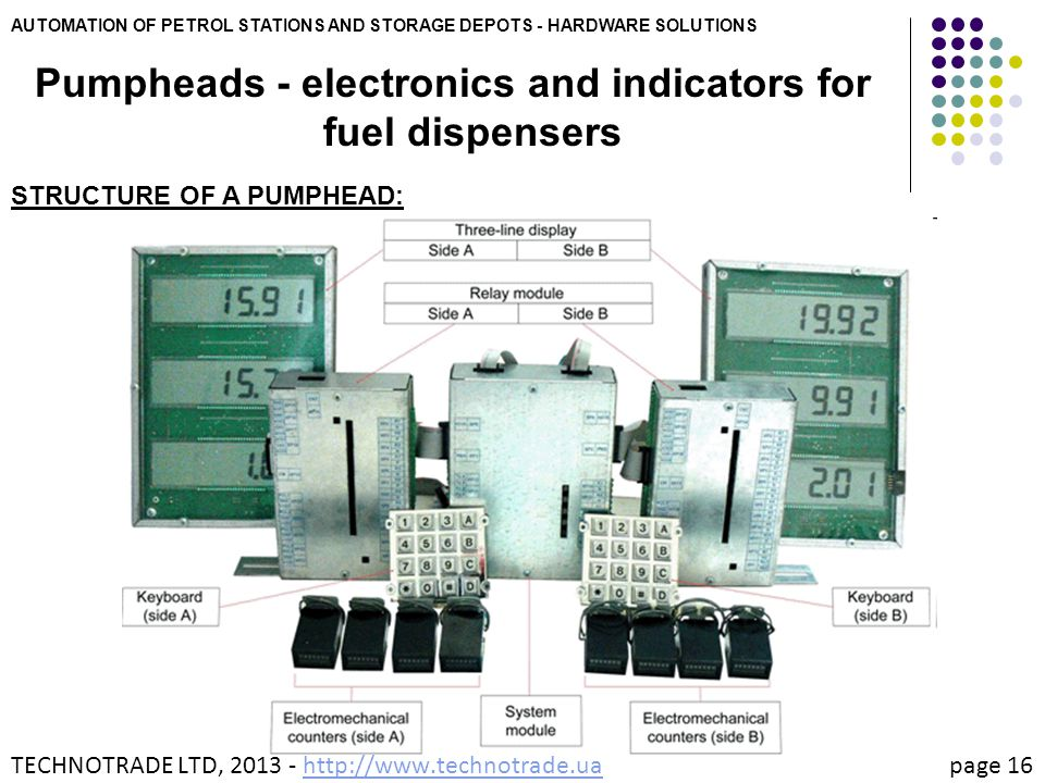 AUTOMATION OF PETROL STATIONS AND STORAGE DEPOTS - HARDWARE SOLUTIONS Pumpheads - electronics and indicators for fuel dispensers STRUCTURE OF A PUMPHE