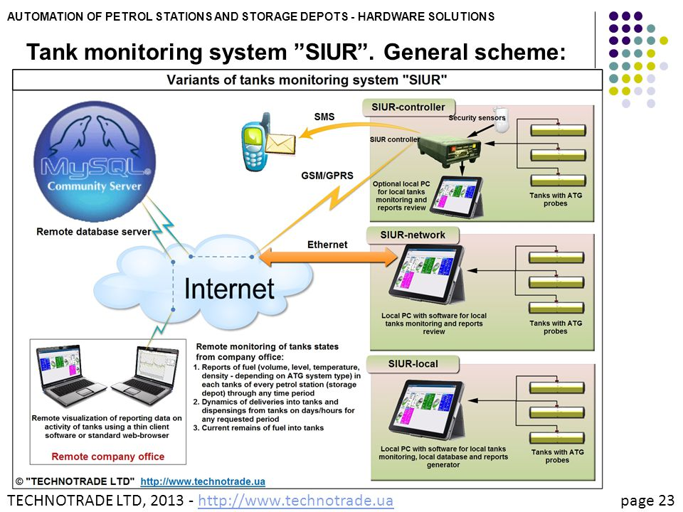 """AUTOMATION OF PETROL STATIONS AND STORAGE DEPOTS - HARDWARE SOLUTIONS Tank monitoring system """"SIUR"""". General scheme: TECHNOTRADE LTD, 2013 - http://ww"""