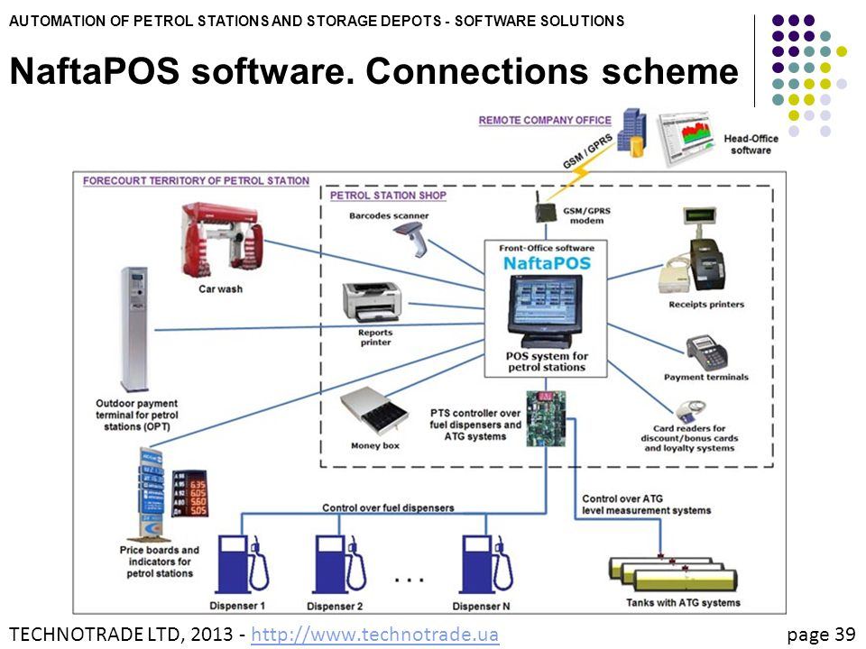AUTOMATION OF PETROL STATIONS AND STORAGE DEPOTS - SOFTWARE SOLUTIONS NaftaPOS software. Connections scheme TECHNOTRADE LTD, 2013 - http://www.technot