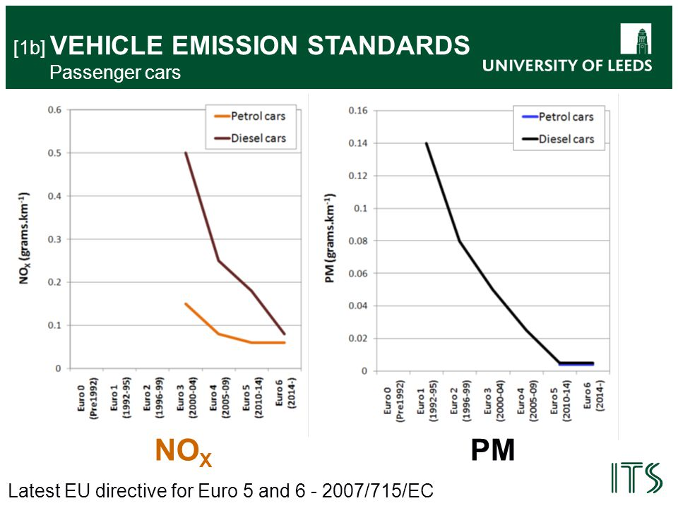 Latest EU directive for Euro 5 and 6 - 2007/715/EC [1b] VEHICLE EMISSION STANDARDS Passenger cars NO X PM