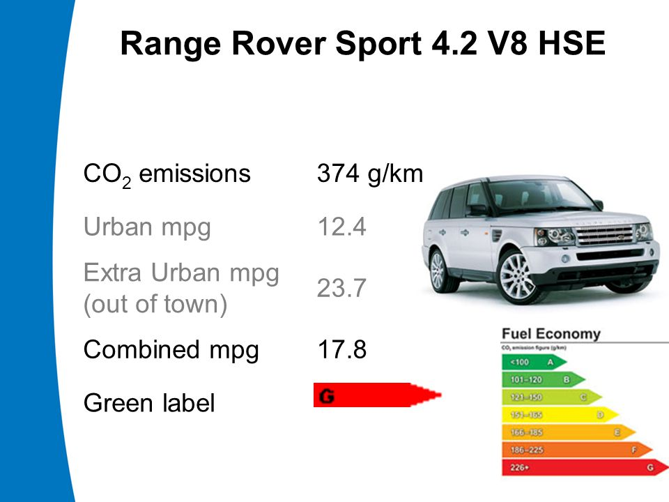 CO 2 emissions374 g/km Urban mpg12.4 Extra Urban mpg (out of town) 23.7 Combined mpg17.8 Green label Range Rover Sport 4.2 V8 HSE