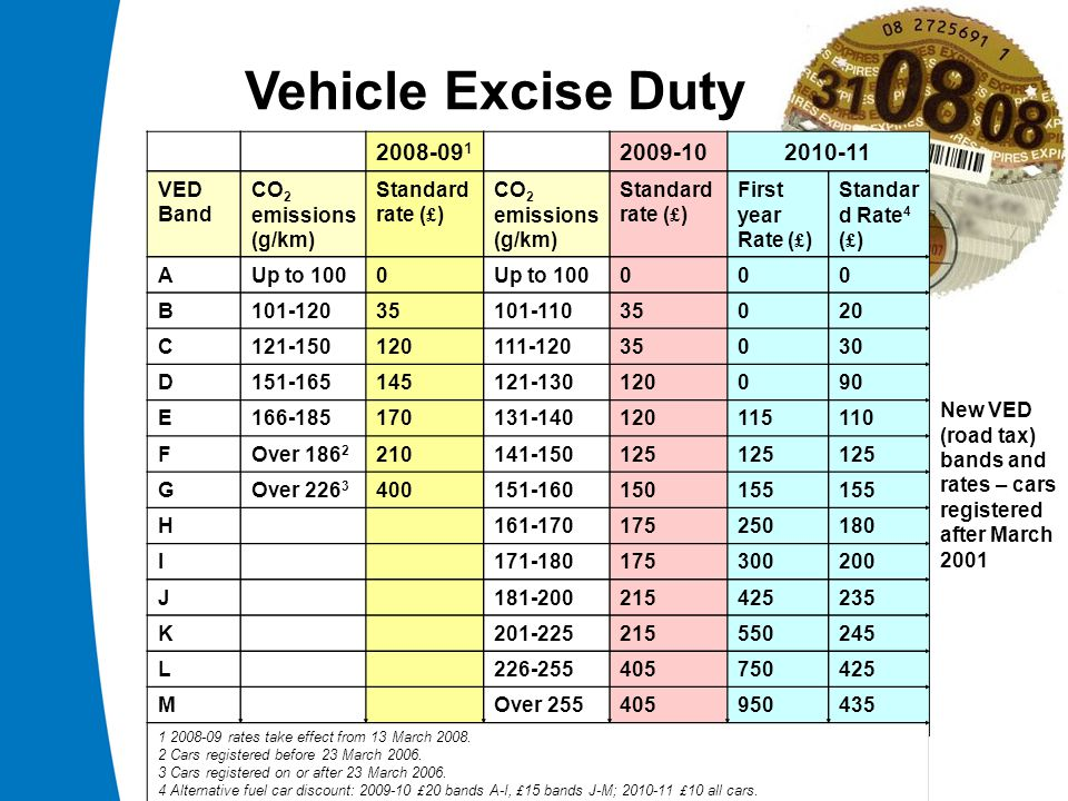 Vehicle Excise Duty New VED (road tax) bands and rates – cars registered after March 2001 2008-09 1 2009-102010-11 VED Band CO 2 emissions (g/km) Standard rate ( £ ) CO 2 emissions (g/km) Standard rate ( £ ) First year Rate ( £ ) Standar d Rate 4 ( £ ) AUp to 1000 000 B101-12035101-11035020 C121-150120111-12035030 D151-165145121-130120090 E166-185170131-140120115110 FOver 186 ­ 2 210141-150125 GOver 226 3 400151-160150155 H161-170175250180 I171-180175300200 J181-200215425235 K201-225215550245 L226-255405750425 MOver 255405950435 1 2008-09 rates take effect from 13 March 2008.