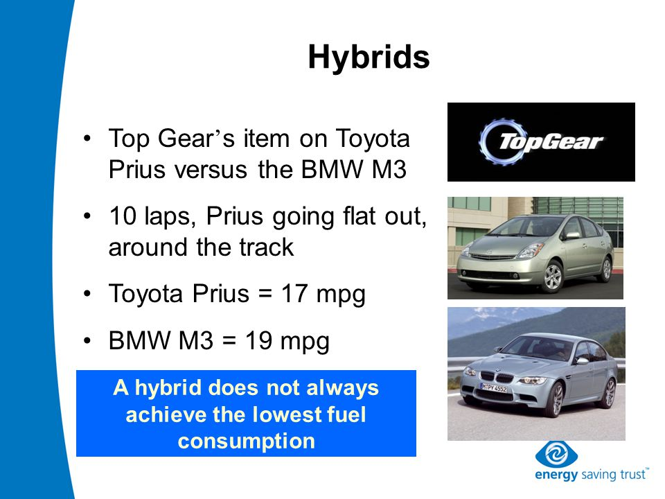 Hybrids Top Gear ' s item on Toyota Prius versus the BMW M3 10 laps, Prius going flat out, around the track Toyota Prius = 17 mpg BMW M3 = 19 mpg A hybrid does not always achieve the lowest fuel consumption