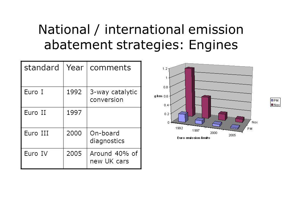 National / international emission abatement strategies: Engines standardYearcomments Euro I19923-way catalytic conversion Euro II1997 Euro III2000On-board diagnostics Euro IV2005Around 40% of new UK cars