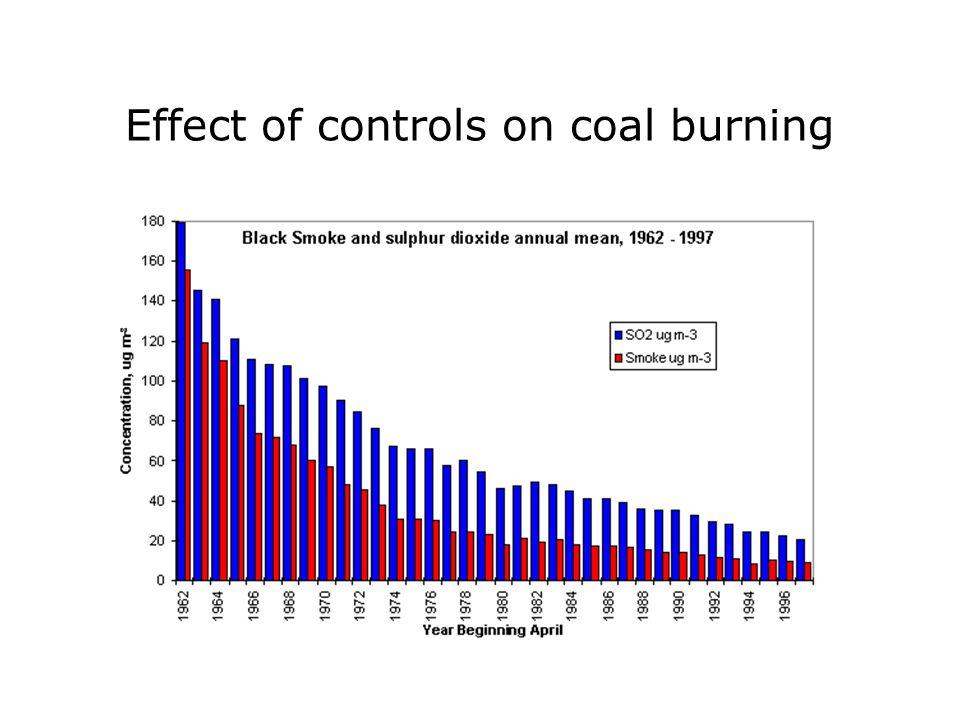 Effect of controls on coal burning