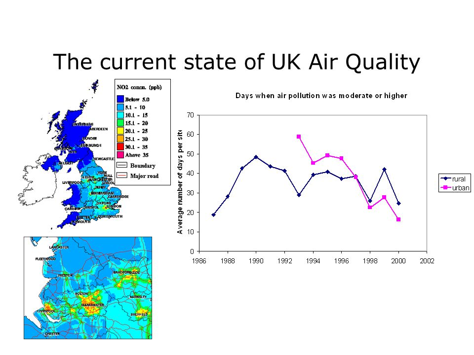 The current state of UK Air Quality