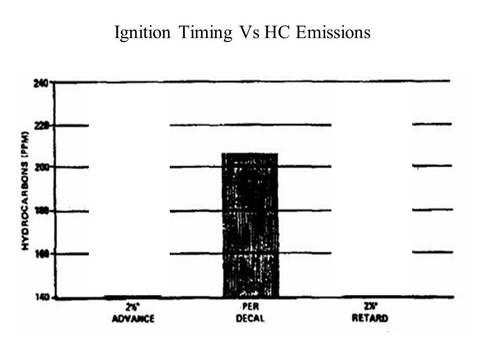 Coolant Temperature Vs HC Emissions 14