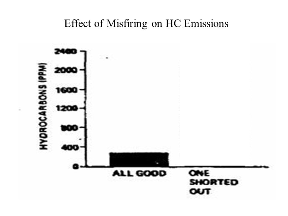 Ignition Timing Vs HC Emissions