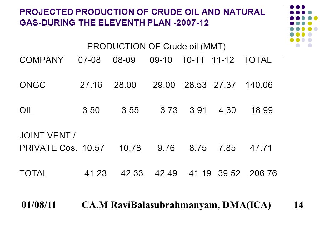 01/08/1114 PROJECTED PRODUCTION OF CRUDE OIL AND NATURAL GAS-DURING THE ELEVENTH PLAN -2007-12 PRODUCTION OF Crude oil (MMT) COMPANY 07-08 08-09 09-10 10-11 11-12 TOTAL ONGC 27.16 28.00 29.00 28.53 27.37 140.06 OIL 3.50 3.55 3.73 3.91 4.30 18.99 JOINT VENT./ PRIVATE Cos.