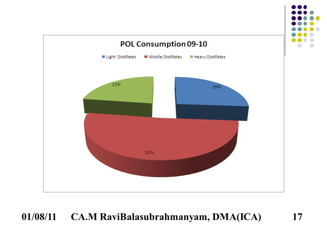 01/08/11CA.M RaviBalasubrahmanyam, DMA(ICA)17
