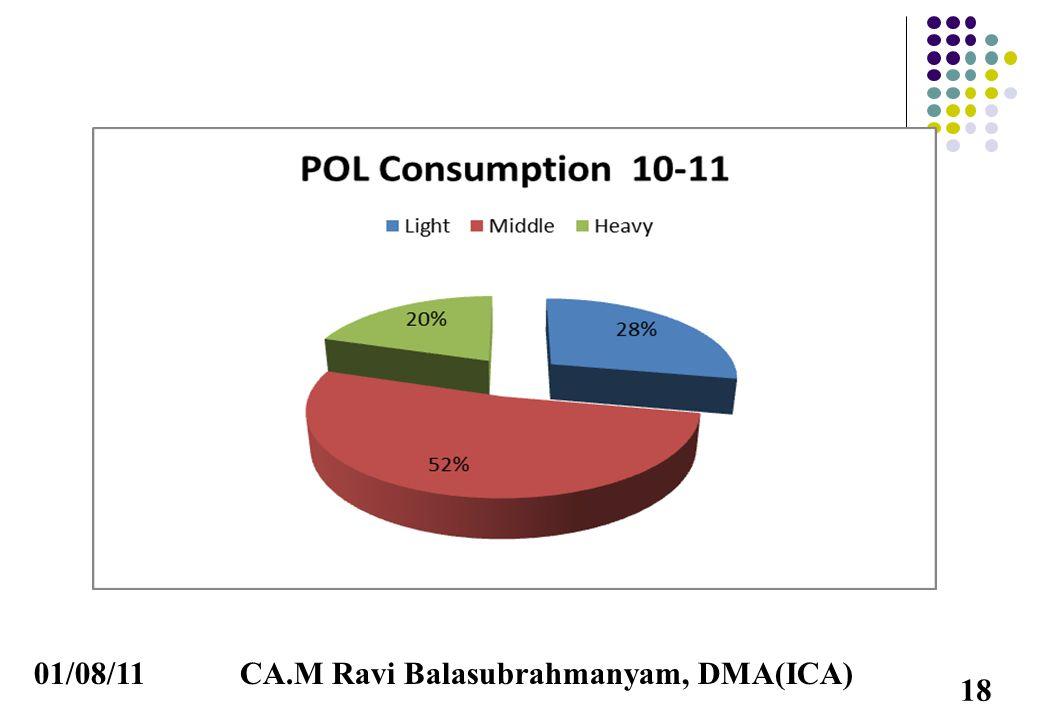 01/08/11CA.M Ravi Balasubrahmanyam, DMA(ICA) 18