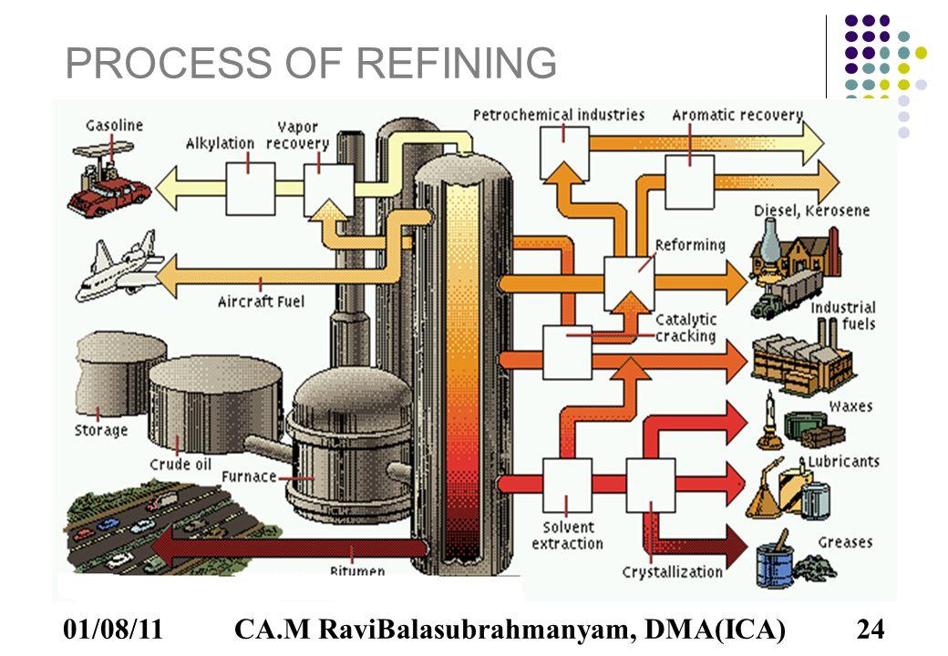 01/08/1124 PROCESS OF REFINING CA.M RaviBalasubrahmanyam, DMA(ICA)