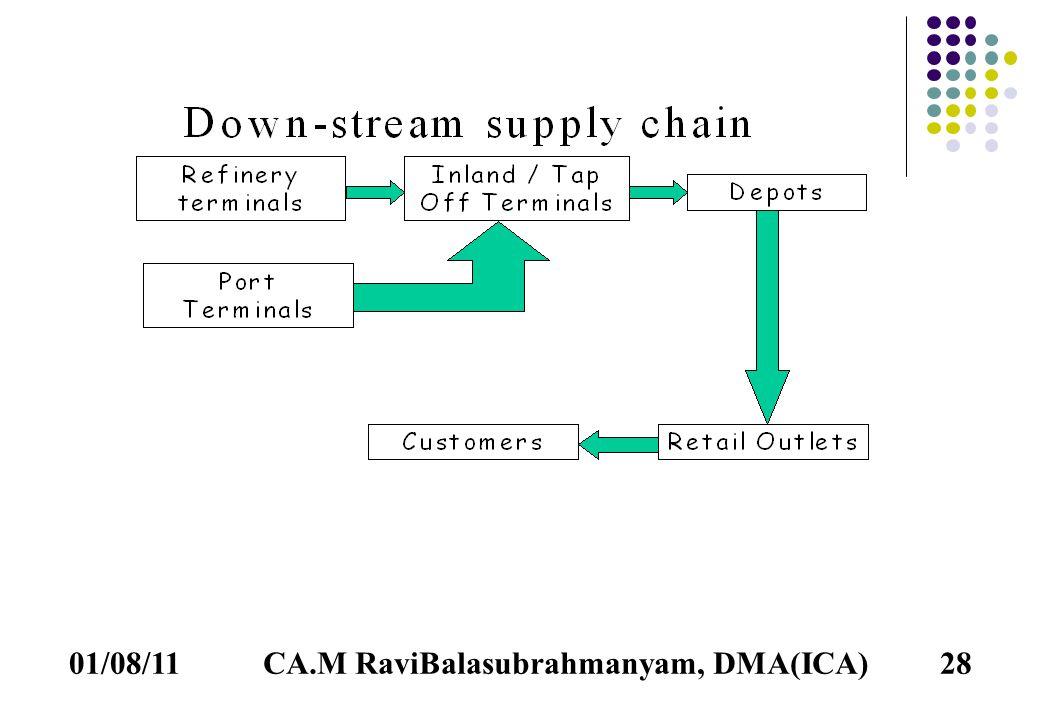 01/08/1128CA.M RaviBalasubrahmanyam, DMA(ICA)