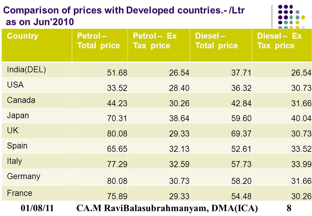 Comparison of prices with Developed countries.- /Ltr as on Jun'2010 CountryPetrol – Total price Petrol – Ex Tax price Diesel – Total price Diesel – Ex Tax price India(DEL) 51.6826.5437.7126.54 USA 33.5228.4036.3230.73 Canada 44.2330.2642.8431.66 Japan 70.3138.6459.6040.04 UK 80.0829.3369.3730.73 Spain 65.6532.1352.6133.52 Italy 77.2932.5957.7333.99 Germany 80.0830.7358.2031.66 France 75.8929.3354.4830.26 01/08/118CA.M RaviBalasubrahmanyam, DMA(ICA)