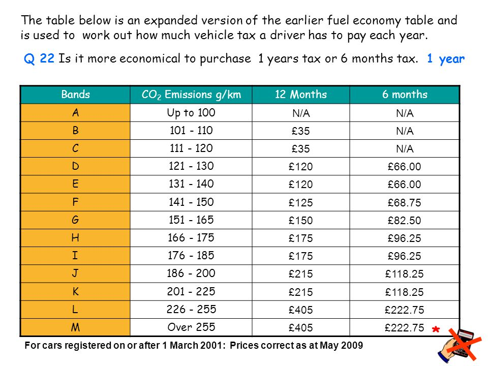 Car Tax BandsCO 2 Emissions g/km12 Months6 months A Up to 100 N/A B 101 - 110 £35N/A C 111 - 120 £35N/A D 121 - 130 £120£66.00 E131 - 140 £120£66.00 F141 - 150 £125£68.75 G151 - 165 £150£82.50 H166 - 175 £175£96.25 I176 - 185 £175£96.25 J186 - 200 £215£118.25 K201 - 225 £215£118.25 L226 - 255 £405£222.75 MOver 255 £405£222.75 For cars registered on or after 1 March 2001: Prices correct as at May 2009 The table below is an expanded version of the earlier fuel economy table and is used to work out how much vehicle tax a driver has to pay each year.