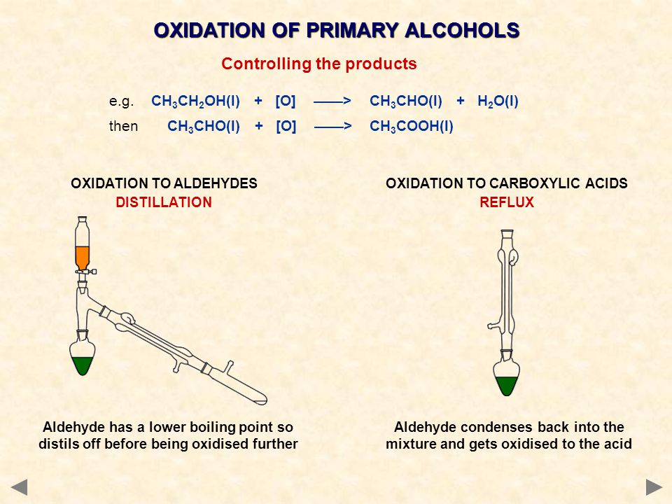 OXIDATION OF PRIMARY ALCOHOLS Controlling the products e.g. CH 3 CH 2 OH(l) + [O] ——> CH 3 CHO(l) + H 2 O(l) then CH 3 CHO(l) + [O] ——> CH 3 COOH(l) A
