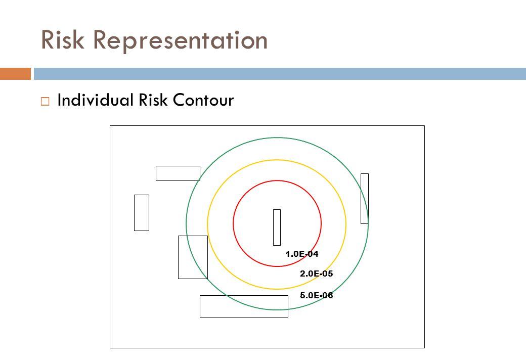 Risk Representation  Individual Risk Contour 1.0E-04 2.0E-05 5.0E-06