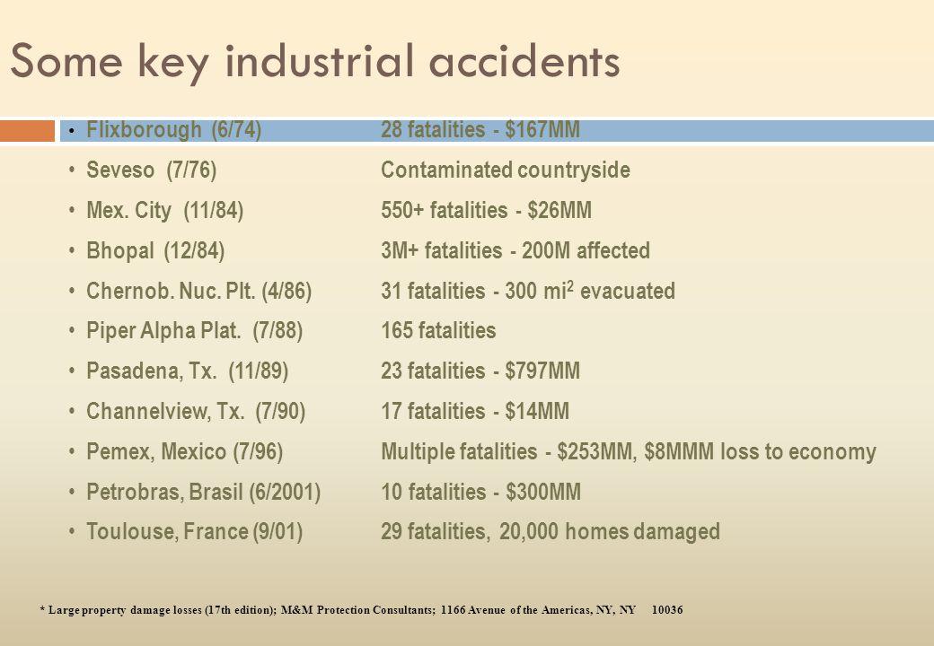 Flixborough (6/74)28 fatalities - $167MM Seveso (7/76)Contaminated countryside Mex.