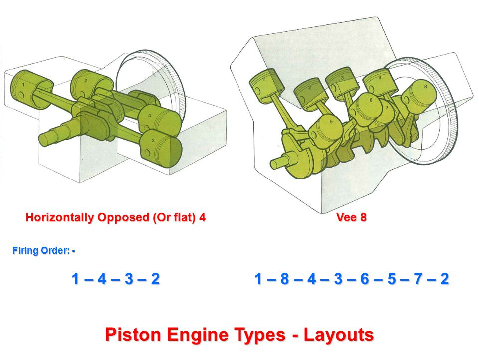 Piston Engine Types – 2 Stroke Cycle Port A – Crankcase Inlet Port C - Exhaust Port B – Cylinder Inlet Piston rising pulls fuel/air mixture into crankcase; compression causes combustion Piston pushed down forces fuel/air mixture into cylinder Piston at BDC Stroke 2 Piston at TDC Stroke 1