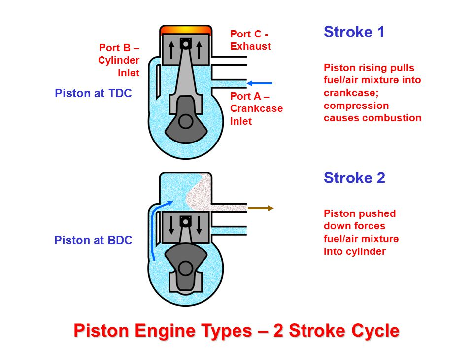 Mechanical Arrangement – Petrol Engine Cross Section Same mechanical set-up as petrol engine InletExhaust But no spark plugs.