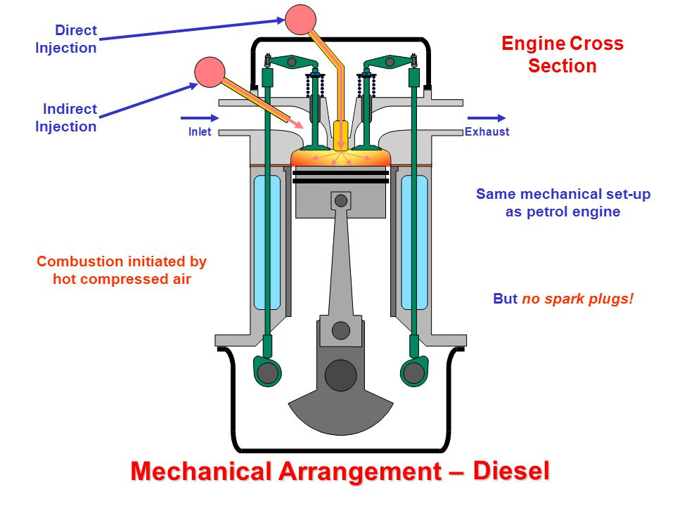 Mechanical Arrangement – Petrol Engine Cross Section Same mechanical set-up as petrol engine InletExhaust But no spark plugs! Direct Injection Indirec