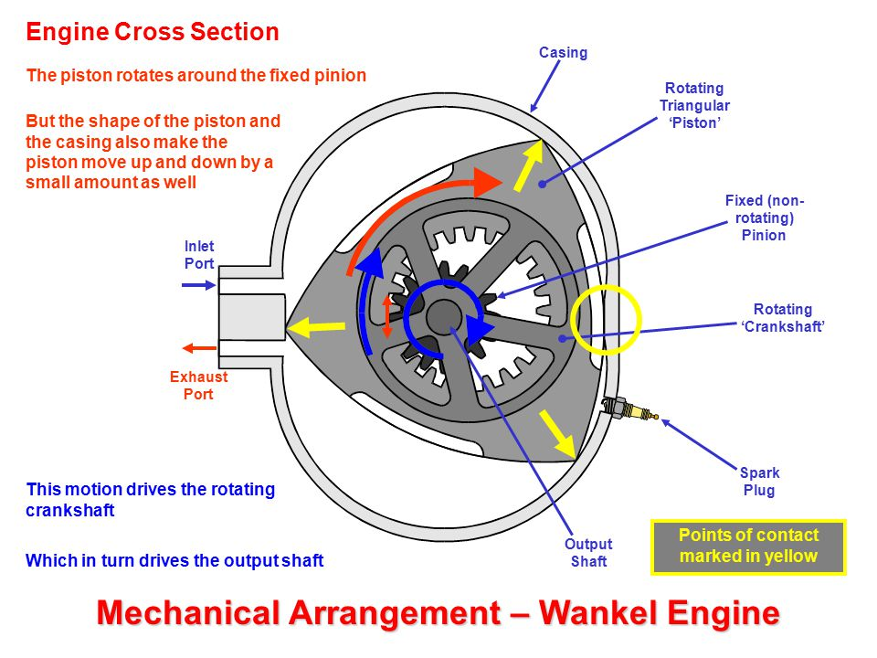Mechanical Arrangement – Wankel Engine Inlet Port Exhaust Port Casing Spark Plug Output Shaft Rotating Triangular 'Piston' Fixed (non- rotating) Pinio