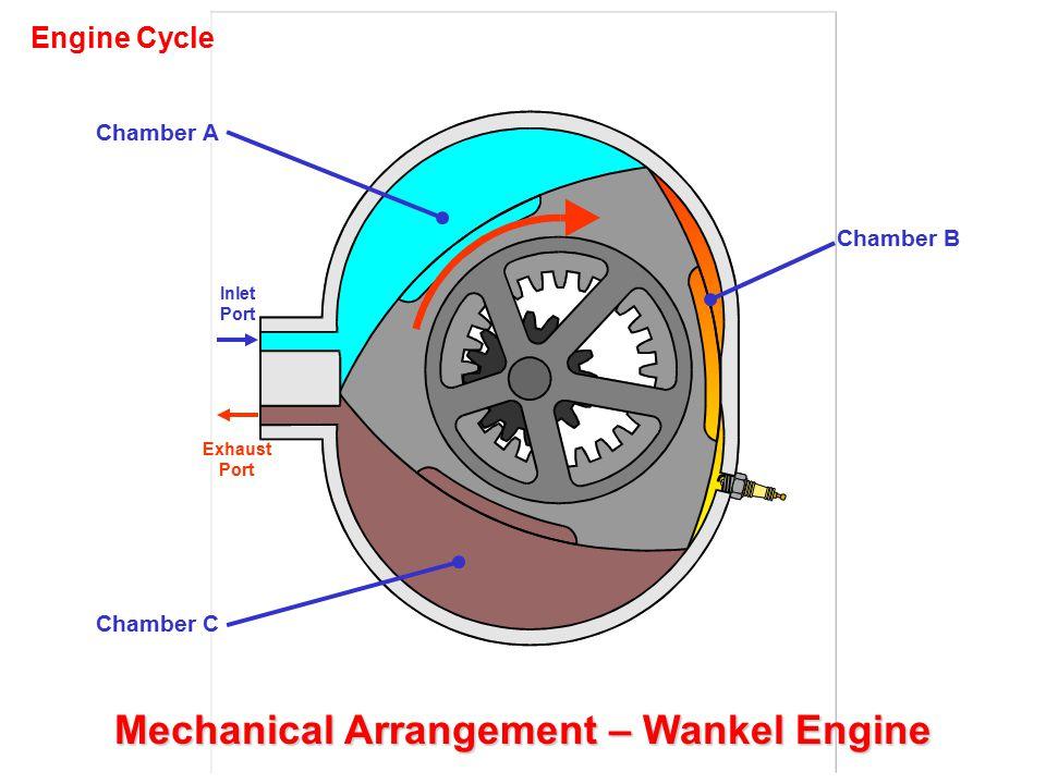 Le Rhone Mechanical Arrangement – Radial/Rotary Engines Cylinders Crankcase Valve Gear Valve Pushrod Spark Plug Propeller Mount Bolts