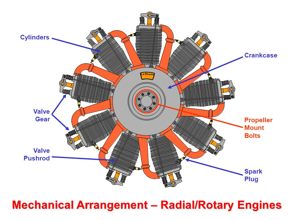 Radial powered motorbike Mechanical Arrangement – Radial/Rotary Engines Radial (viewed from the side) Rotary (viewed from the side) 28 Cylinder Radial Model aero engine Aircraft Nose (viewed from the front) Radial/Rotary