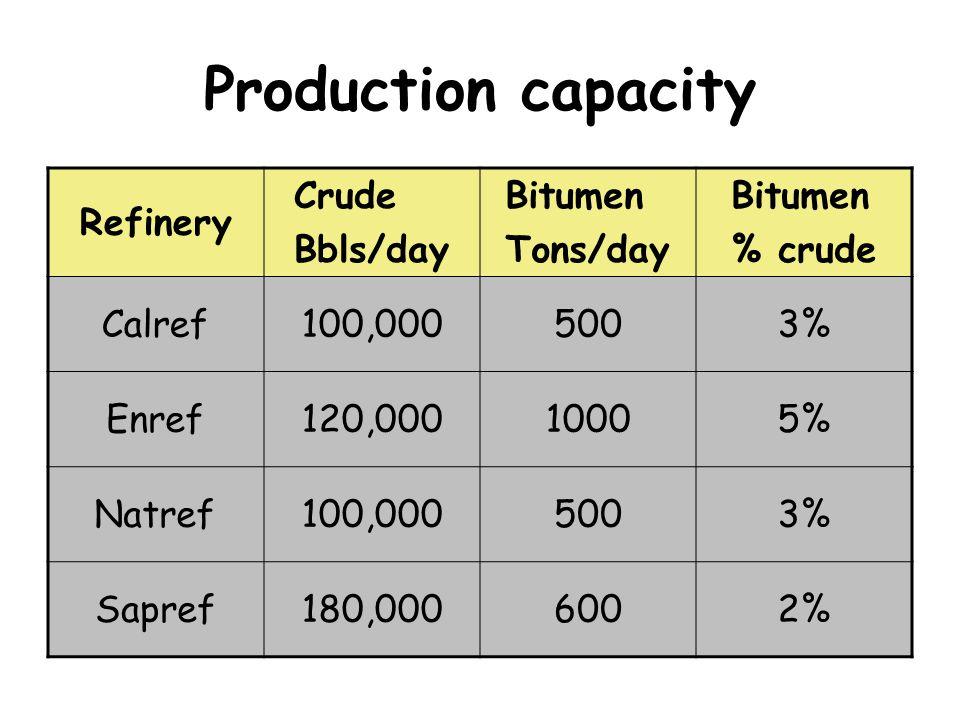 Production capacity Refinery Crude Bbls/day Bitumen Tons/day Bitumen % crude Calref100,0005003% Enref120,00010005% Natref100,0005003% Sapref180,0006002%