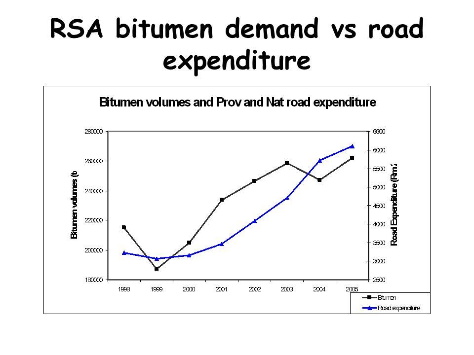RSA bitumen demand vs road expenditure