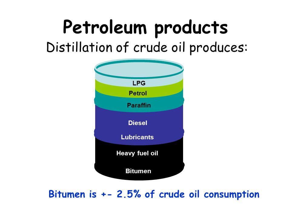Petroleum products LPG Petrol Paraffin Diesel Lubricants Heavy fuel oil Bitumen Distillation of crude oil produces: Bitumen is +- 2.5% of crude oil consumption