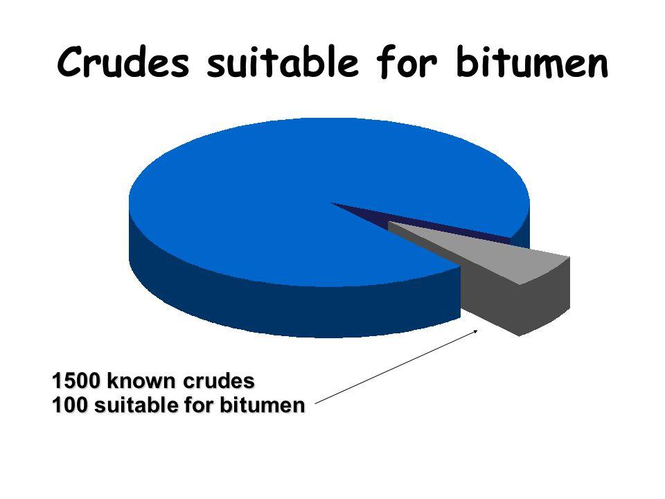 Crudes suitable for bitumen 1500 known crudes 100 suitable for bitumen