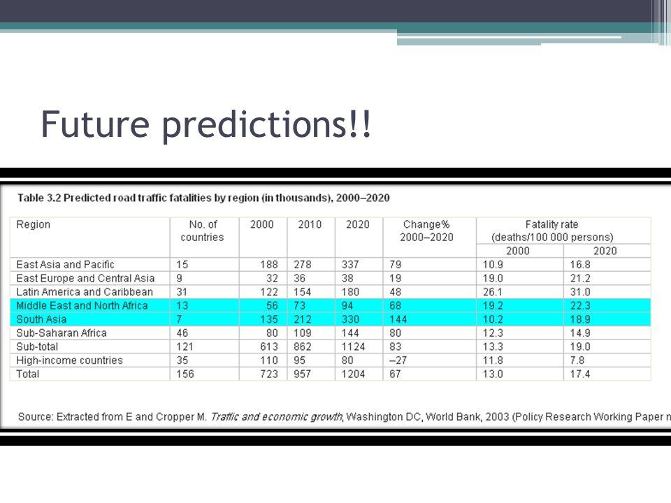 Future predictions!!