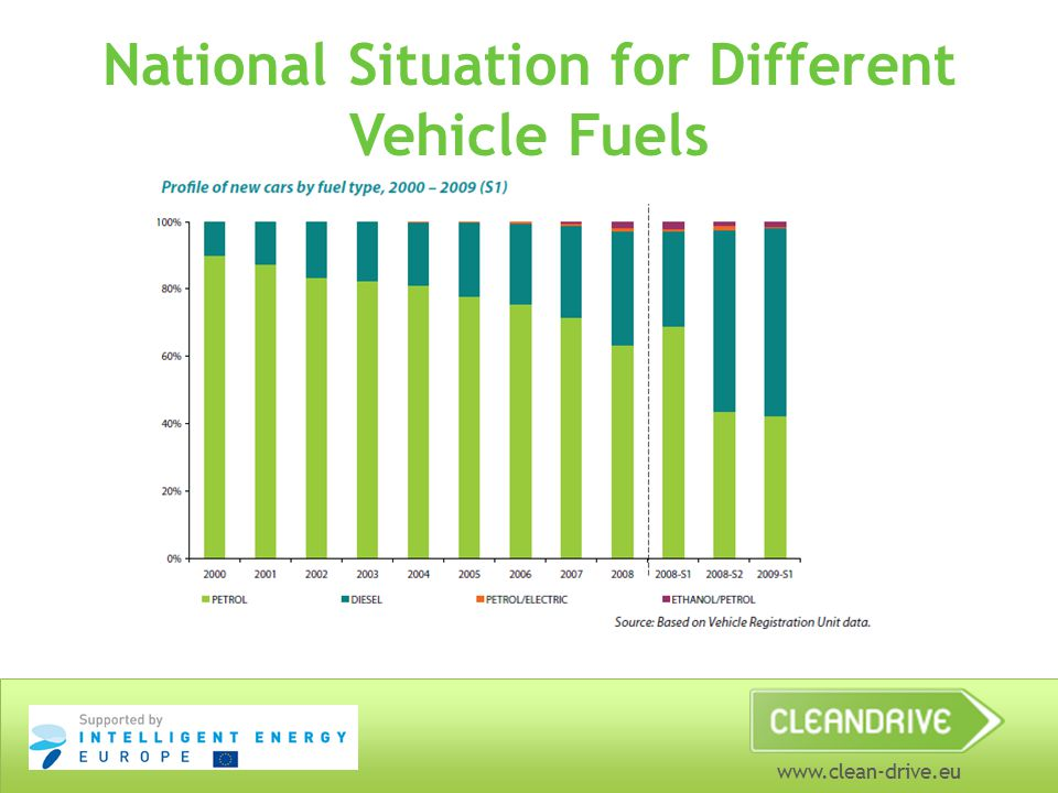 www.clean-drive.eu National Situation for Different Vehicle Fuels