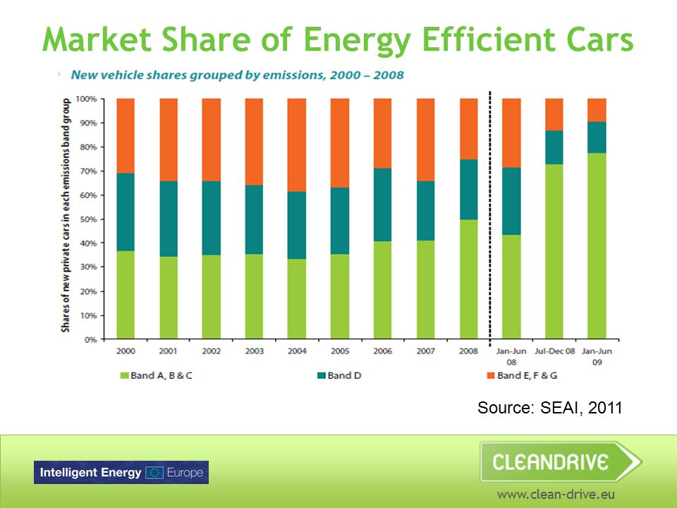 www.clean-drive.eu Market Share of Energy Efficient Cars Source: SEAI, 2011