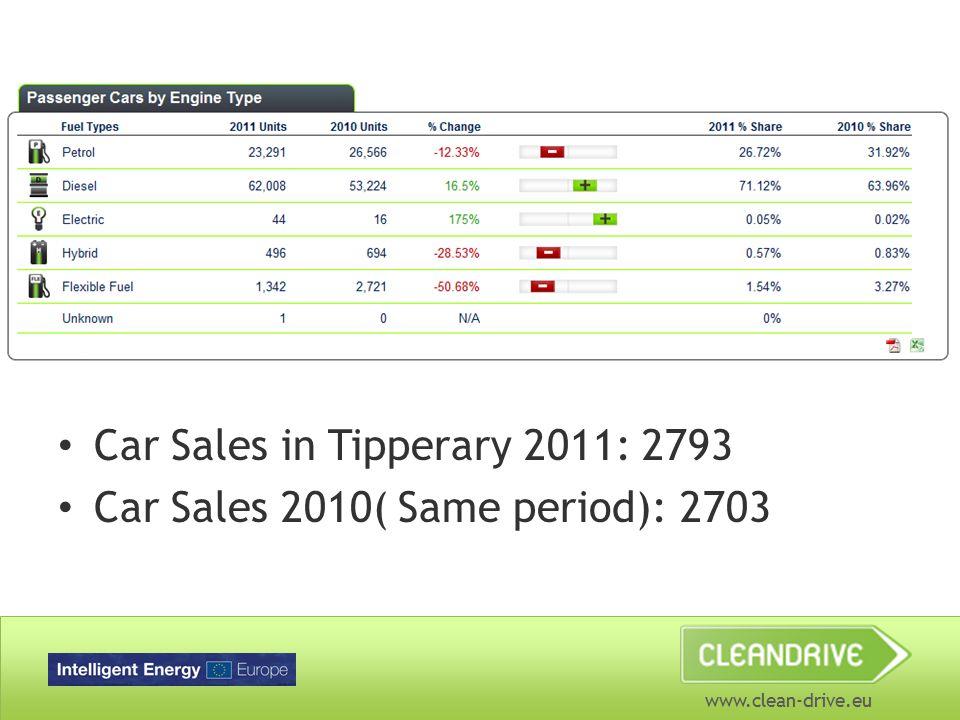 Car Sales in Tipperary 2011: 2793 Car Sales 2010( Same period): 2703