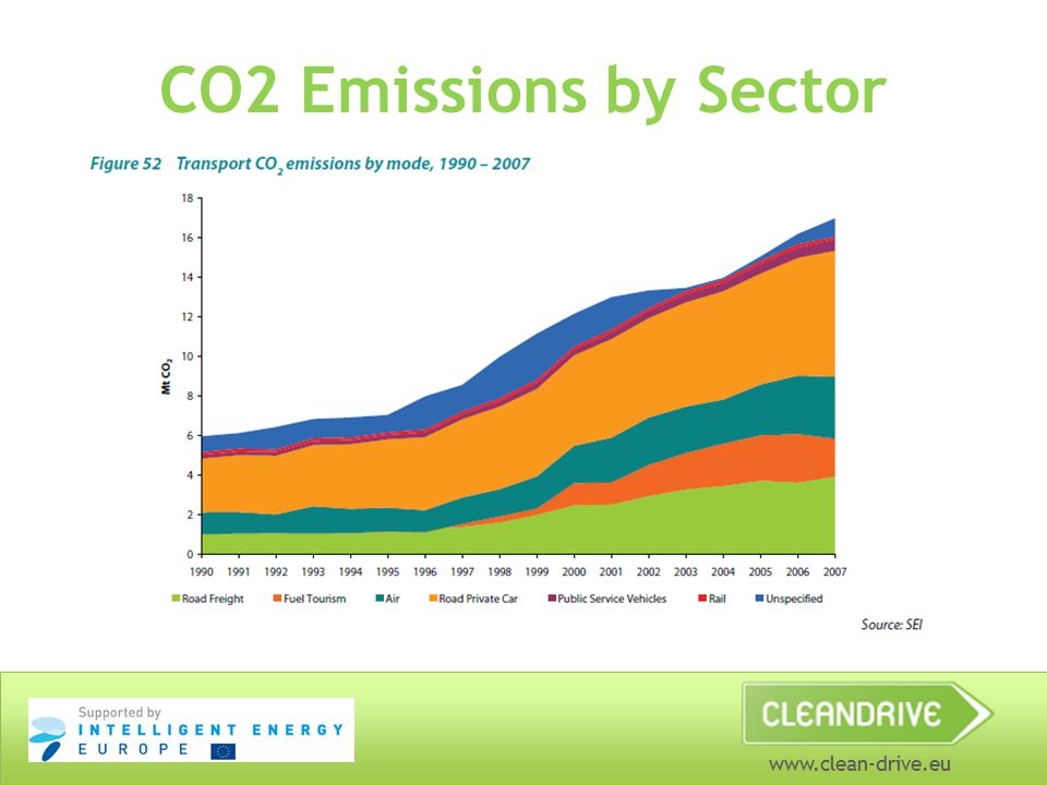 www.clean-drive.eu Understanding the Current Situation in Ireland National taxes in the mobility sector, CO2 emissions by sector National incentives for efficient cars and alternative fuels National situation for different vehicles fuels (market, prices, taxes etc.) Activity, trainees make predictions to complete stats facts and compare to the real ones National trends etc.