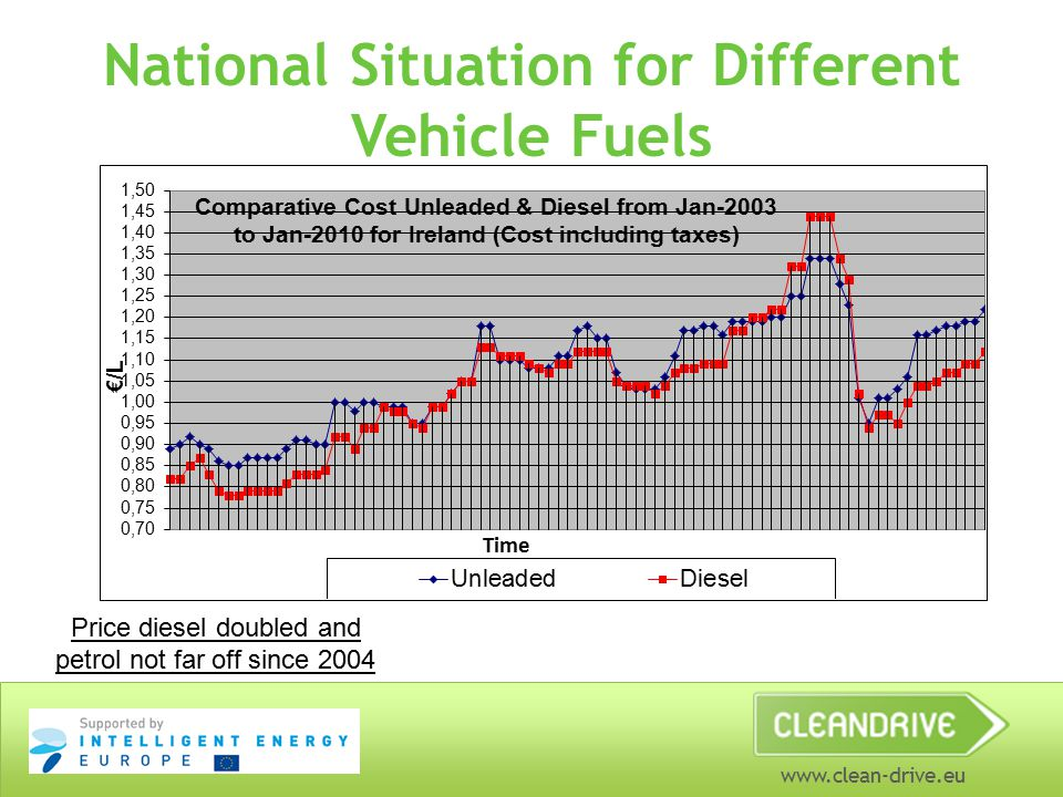 www.clean-drive.eu National Situation for Different Vehicle Fuels Price diesel doubled and petrol not far off since 2004