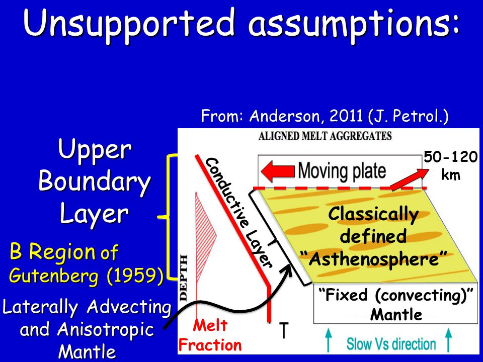 Fixed (convecting) Mantle Melt Fraction Upper Boundary Layer B Region of Gutenberg (1959) Laterally Advecting and Anisotropic Mantle Classically defined Asthenosphere 50-120 km From: Anderson, 2011 (J.