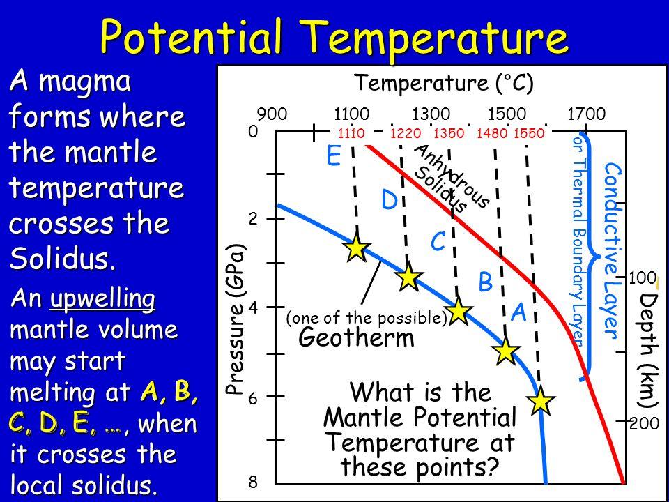 l 9001100130015001700 Temperature (°C) 0 2 4 6 8 Pressure (GPa) Depth (km) 100 200 A magma forms where the mantle temperature crosses the Solidus. Pot